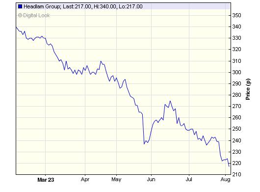 Chart Showing Financial Data
